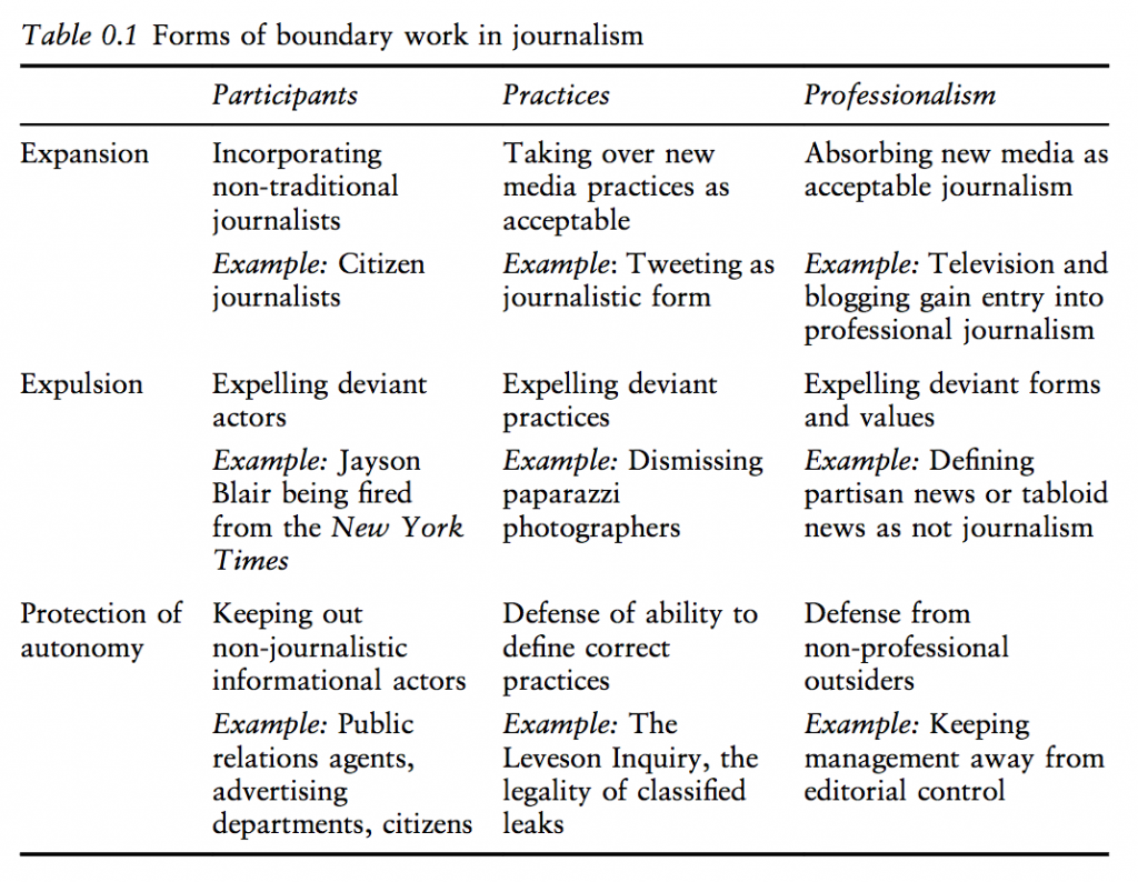 Forms of boundary work in journalism